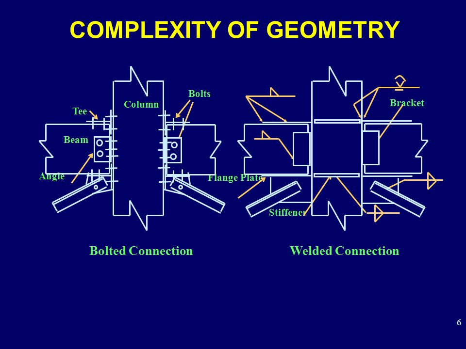 COMPLEXITY OF GEOMETRY