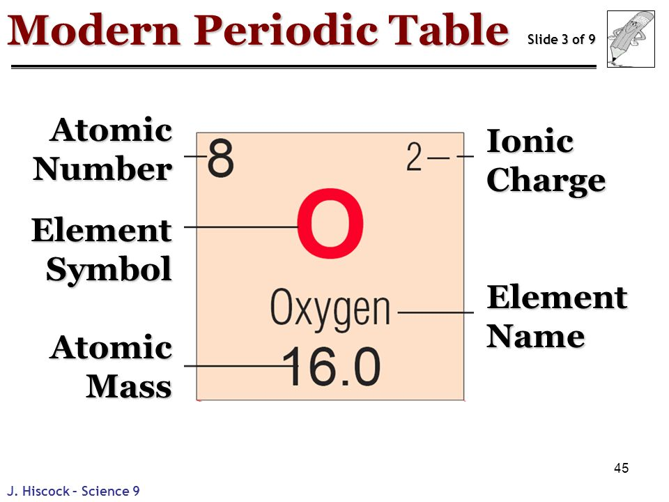 Matter and chemical changes ppt download modern periodic table atomic number ionic charge element symbol urtaz Images