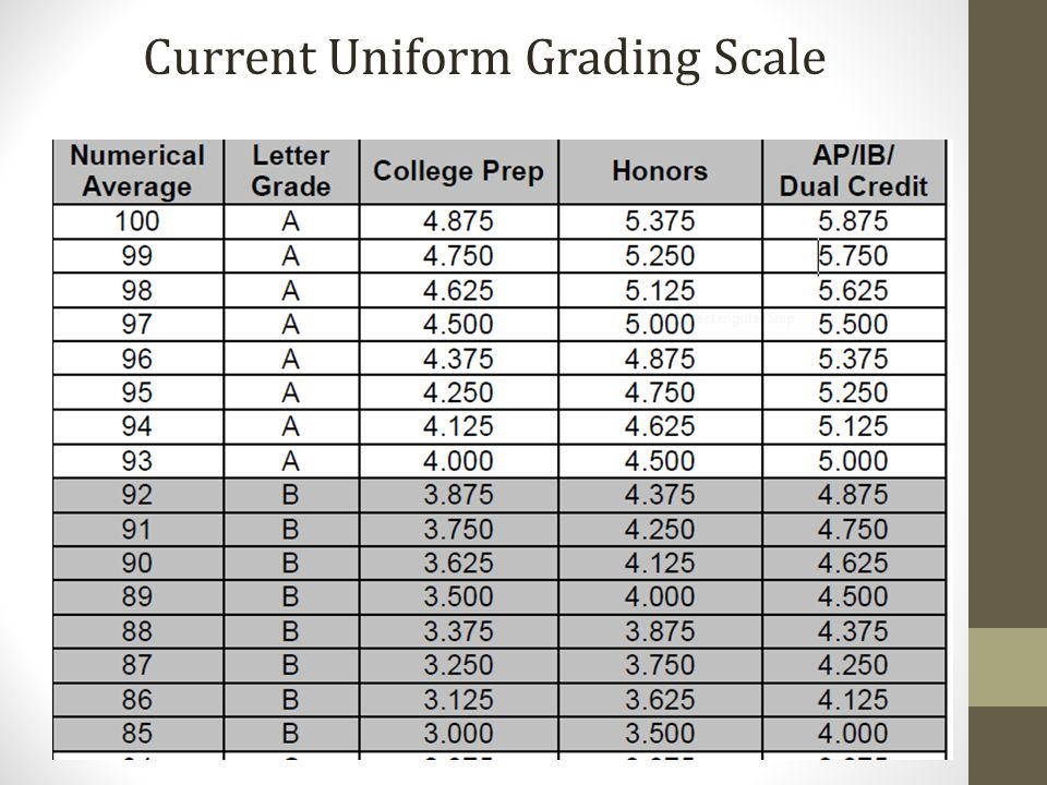 100 point grading scale grading policy state board of education april 12 9161