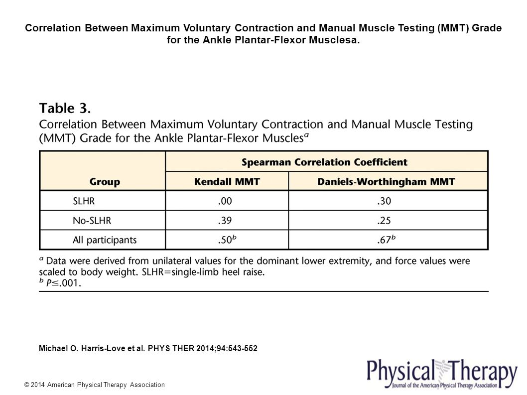 Occupational therapy manual muscle testing and grading.