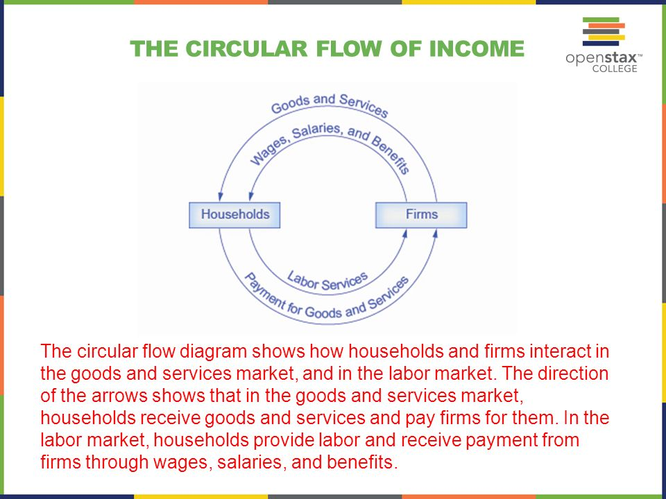 Chapter 1 welcome to economics ppt video online download 15 the circular flow of income the circular flow diagram shows how ccuart Choice Image