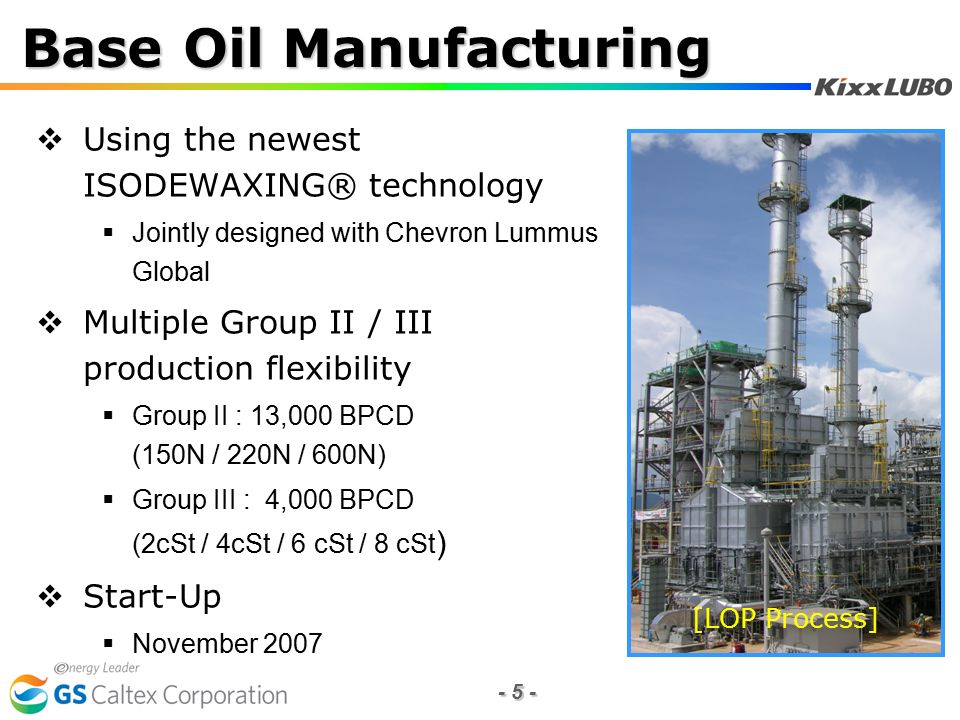 Contents Introduction Base Oil Market Trends Production