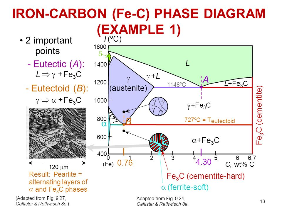 Fe Carbon Phase Diagram Ppt Video Online Download
