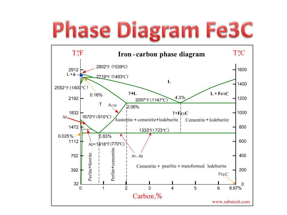 phase diagram fe3c