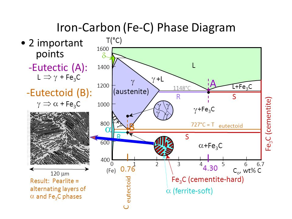 Phase diagram fe3c ppt video online download 22 iron carbon ccuart