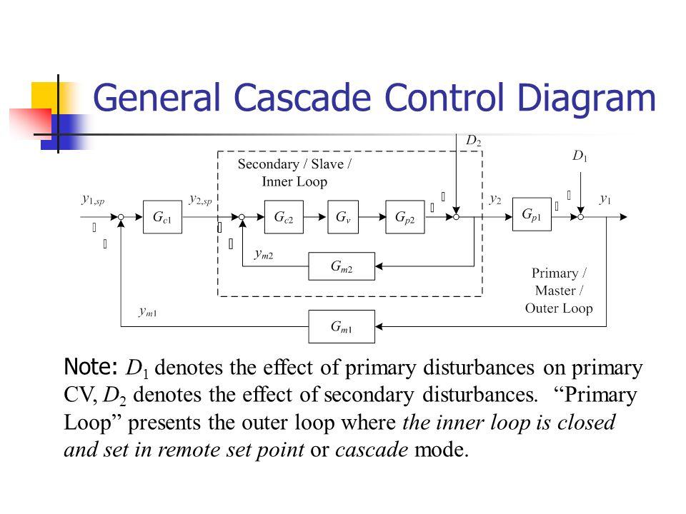 Cascade Control Systems (串级控制系统) - ppt video online download