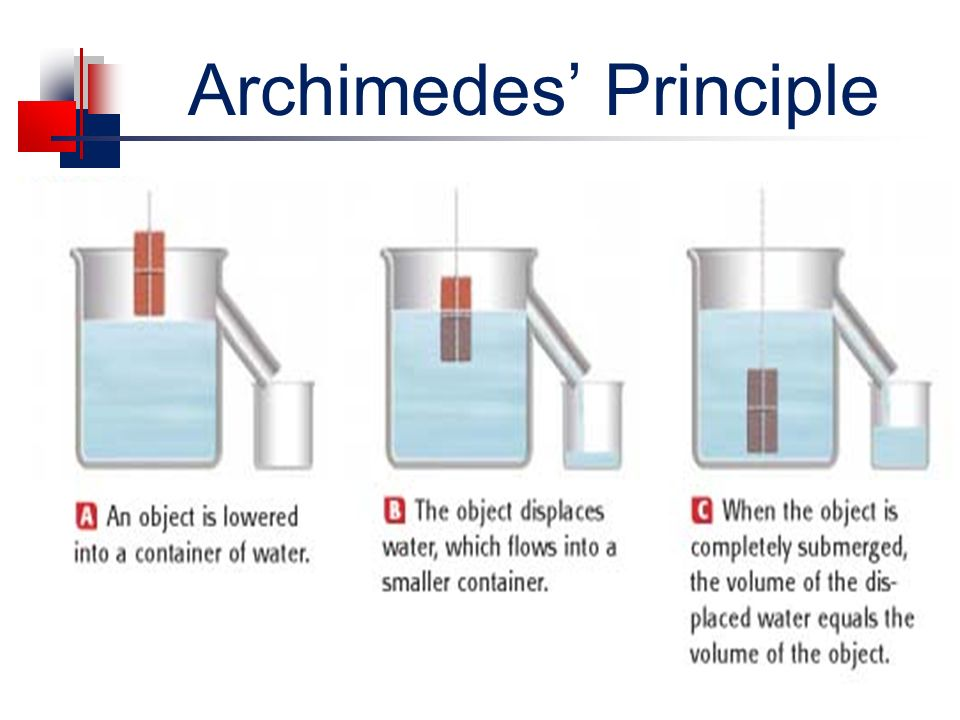 Physics Archimedes Principle Buoyancy Forces Ppt Download