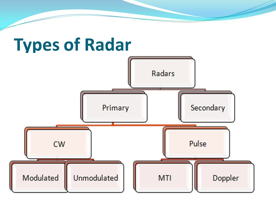 Radar Seminar On Submitted To: Submitted By: - ppt video online download