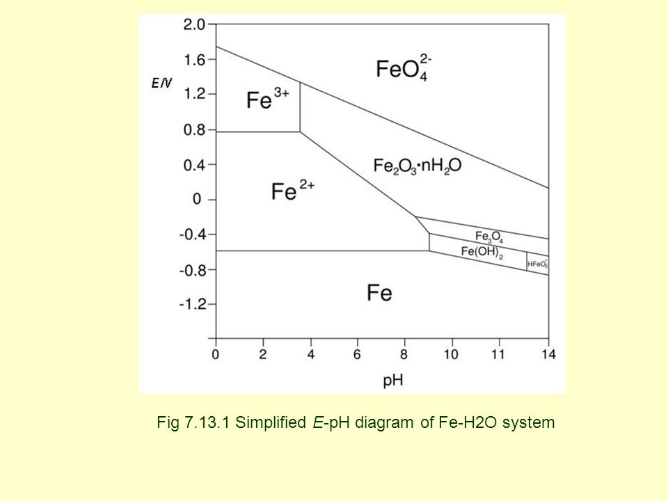 Pourbaix diagram fe h2o house wiring diagram symbols chapter 7 electrochemistry ppt video online download rh slideplayer com pourbaix diagram mg pourbaix diagram sulfuric acid ccuart Choice Image
