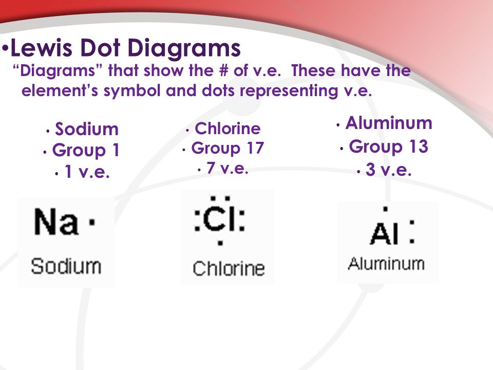 Valence Electrons Ppt Download