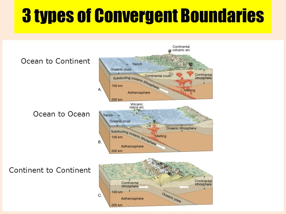 Three Types Of Convergent Boundary Diagram Diy Enthusiasts Wiring