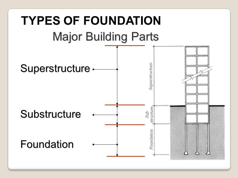 BUILDING CONSTRUCTION - ppt video online download