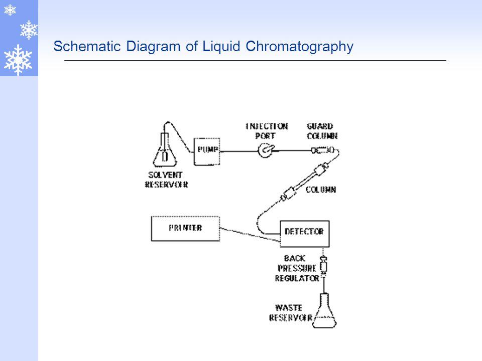 Hplc High Performance Liquid Chromatography Ppt Video Online