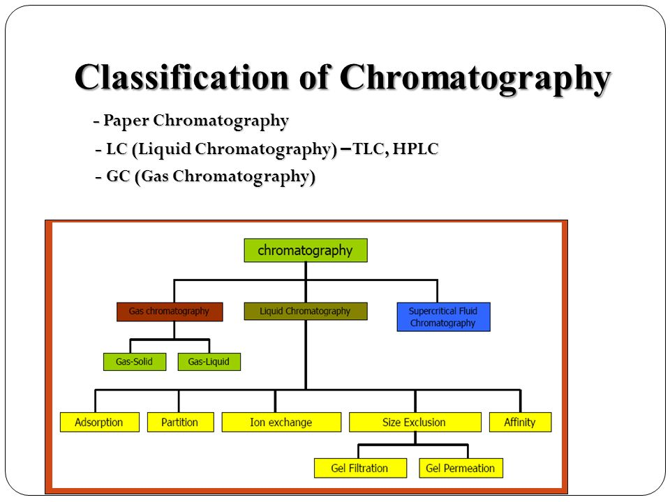 Liquid Chromatography Ppt Video Online Download - Imagez co