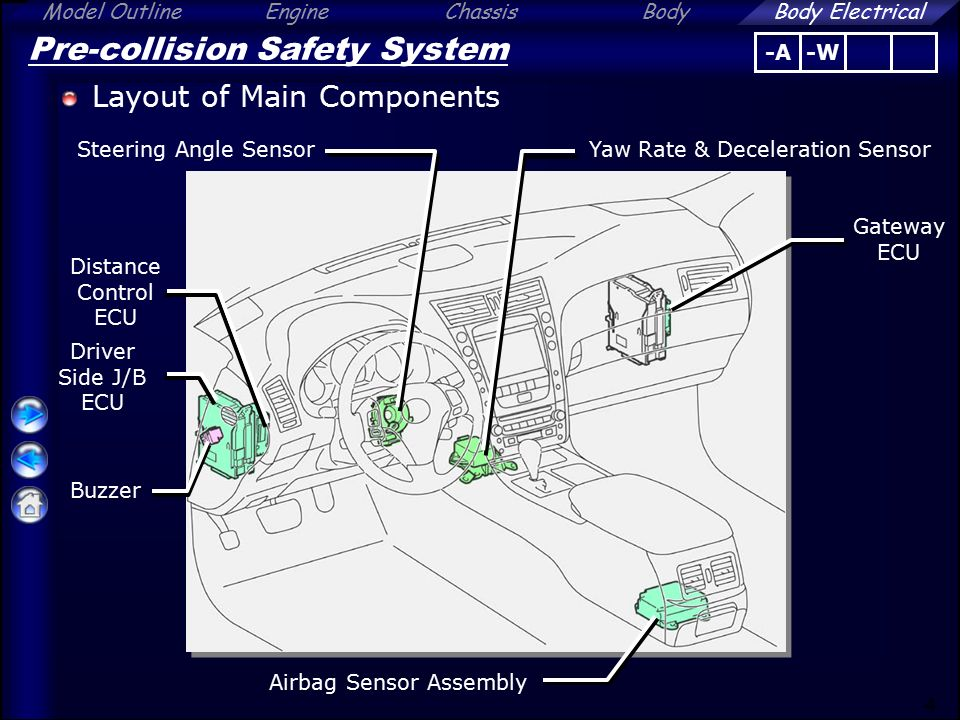 Pre-collision Safety System - ppt video online download