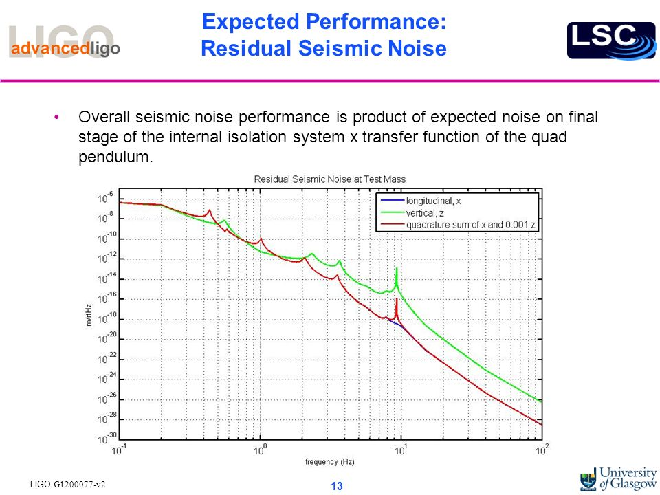 Expected Performance: Residual Seismic Noise