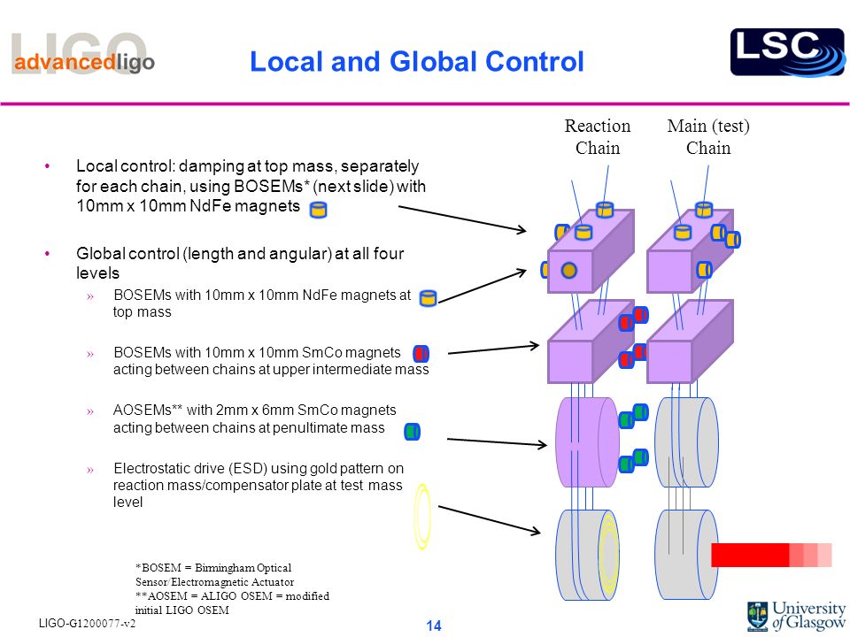 Local and Global Control