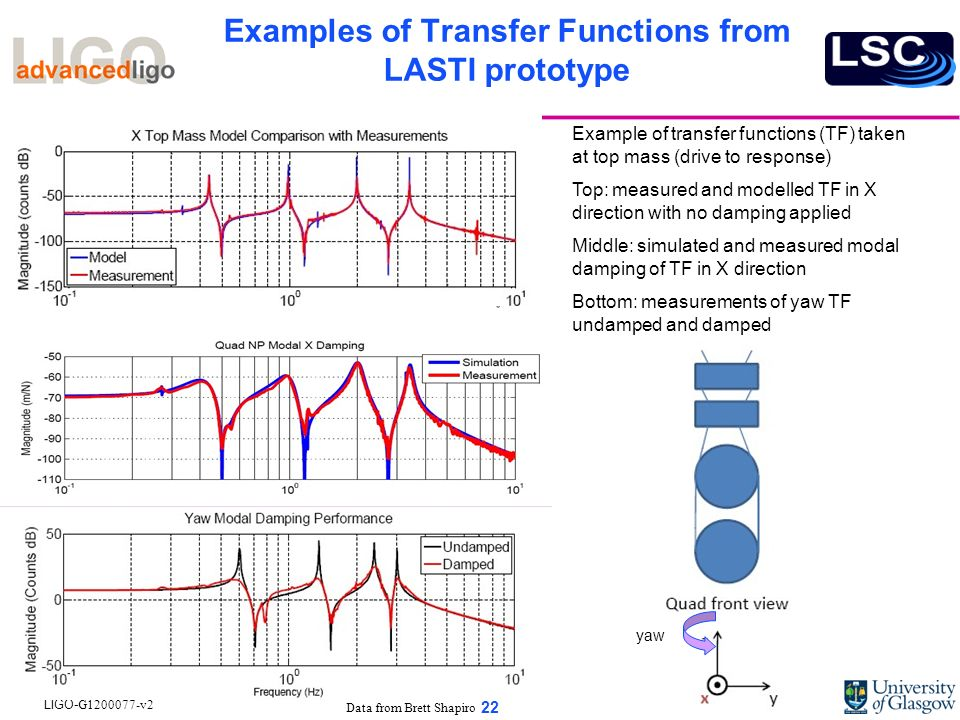 Examples of Transfer Functions from LASTI prototype