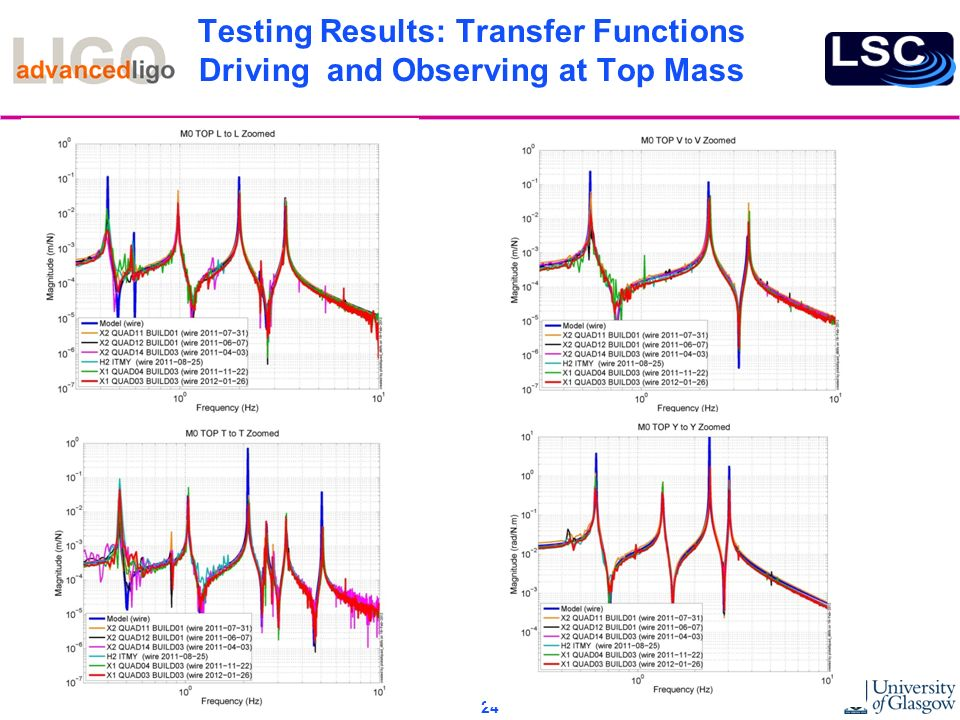 Testing Results: Transfer Functions Driving and Observing at Top Mass