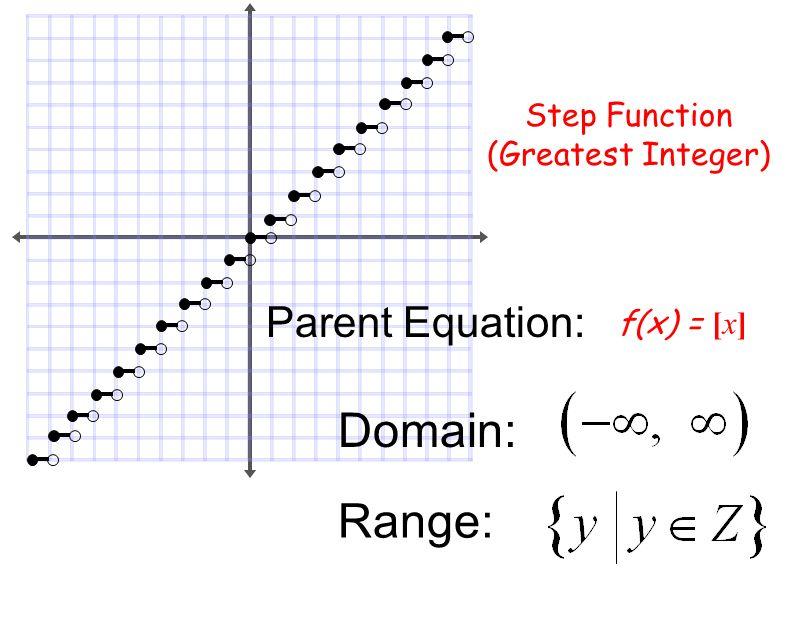 Domain%3A+Range%3A+Parent+Equation%3A+Step+Function+%28Greatest+Integer%29
