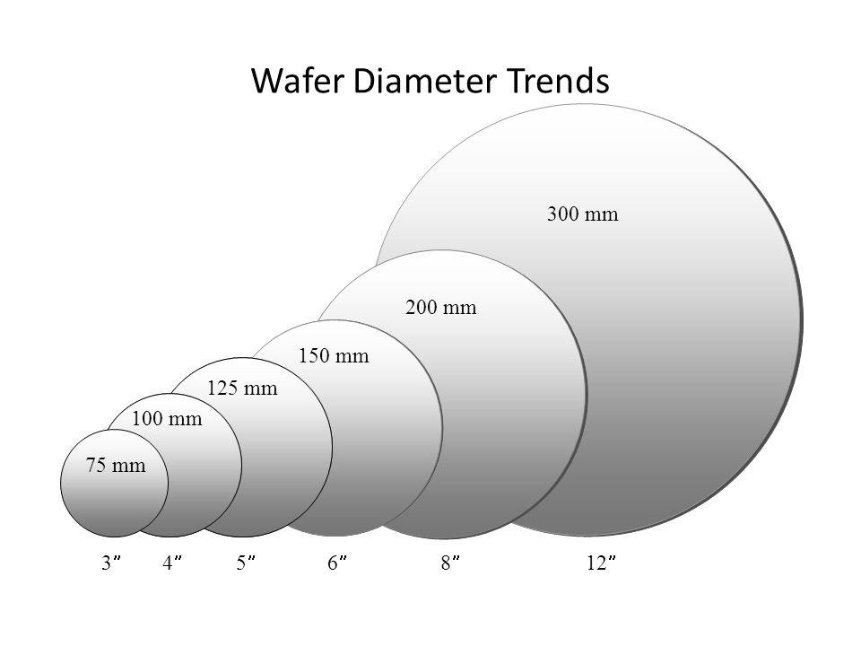 Semiconductor Manufacturing Technology Silicon And Wafer