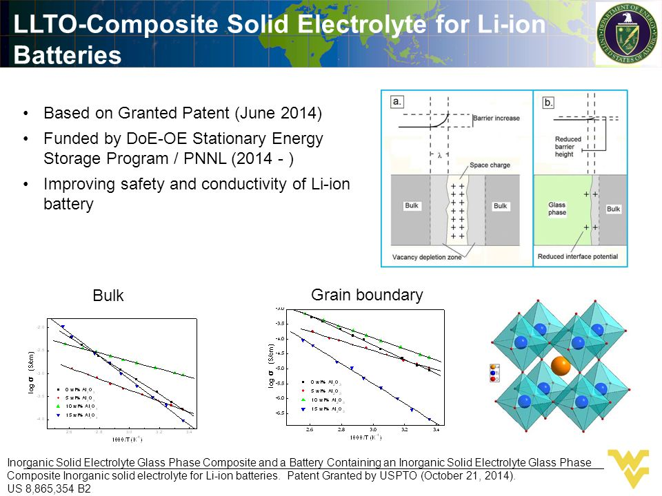 Advanced Electrochemical Devices for Next Generation Power