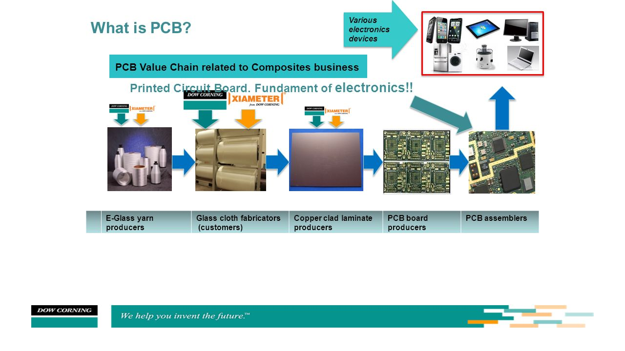 Wondrous What Is Pcb Pcb Value Chain Related To Composites Business Ppt Wiring Database Heeveyuccorg
