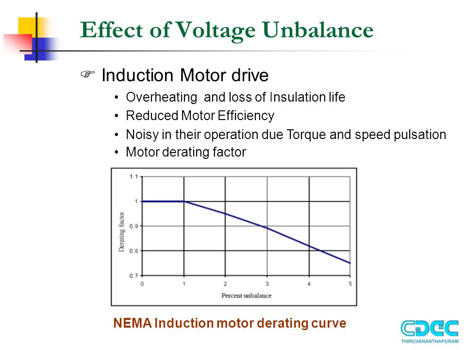 Power Quality Issues Power Electronics Group  - ppt video