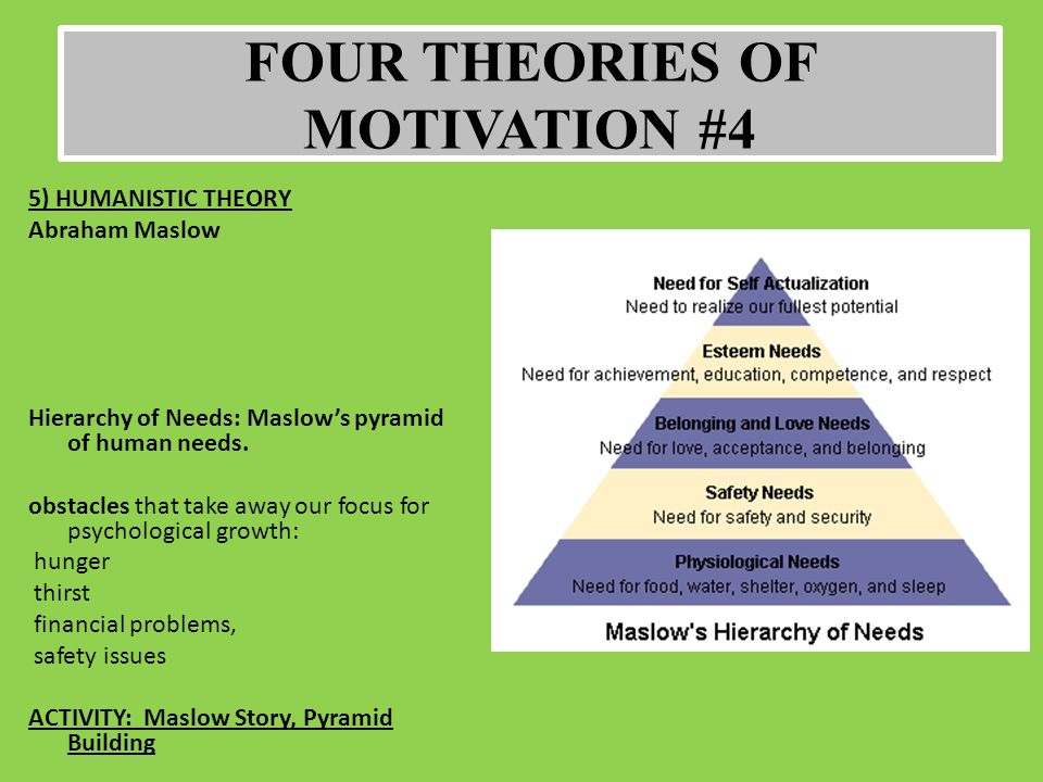 theories of motivation in psychology
