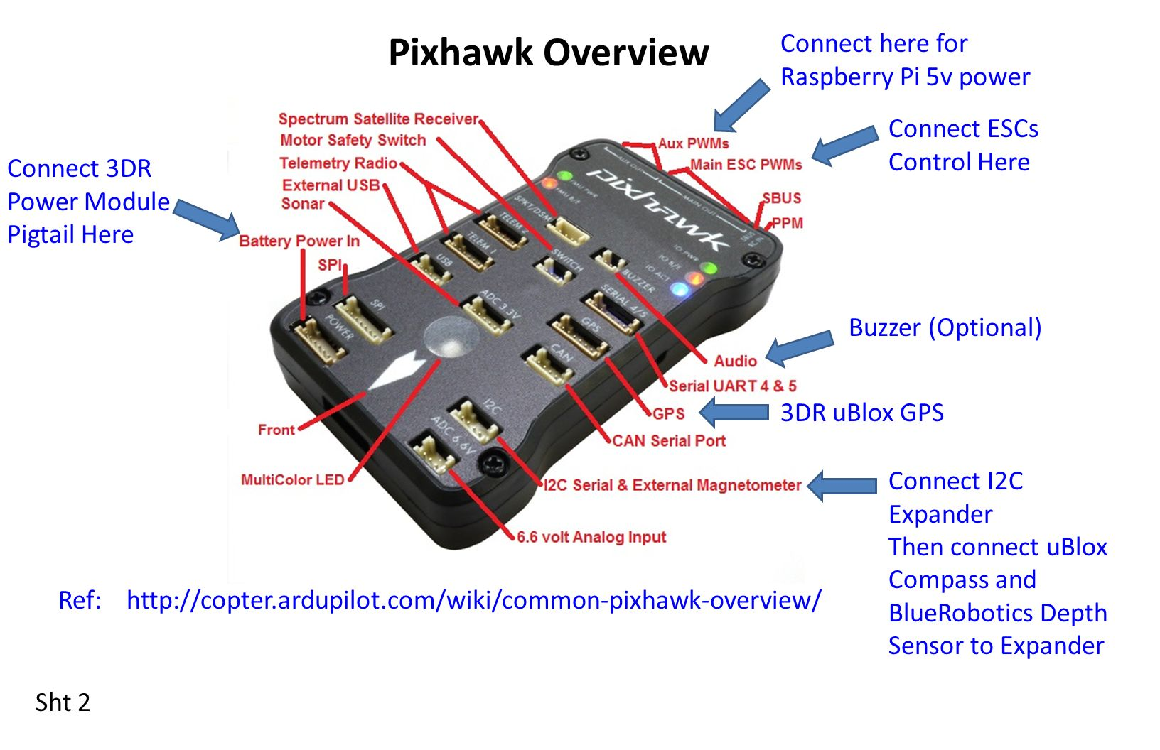 Bluerov Electrical Block Diagram Pressure Enclosure Ppt Video Raspberry Pi Model B Pixhawk Overview Connect Here For 5v Power