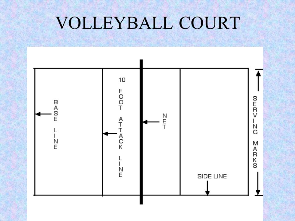 Beginners Volleyball Court Diagram Wiring Diagrams For Dummies