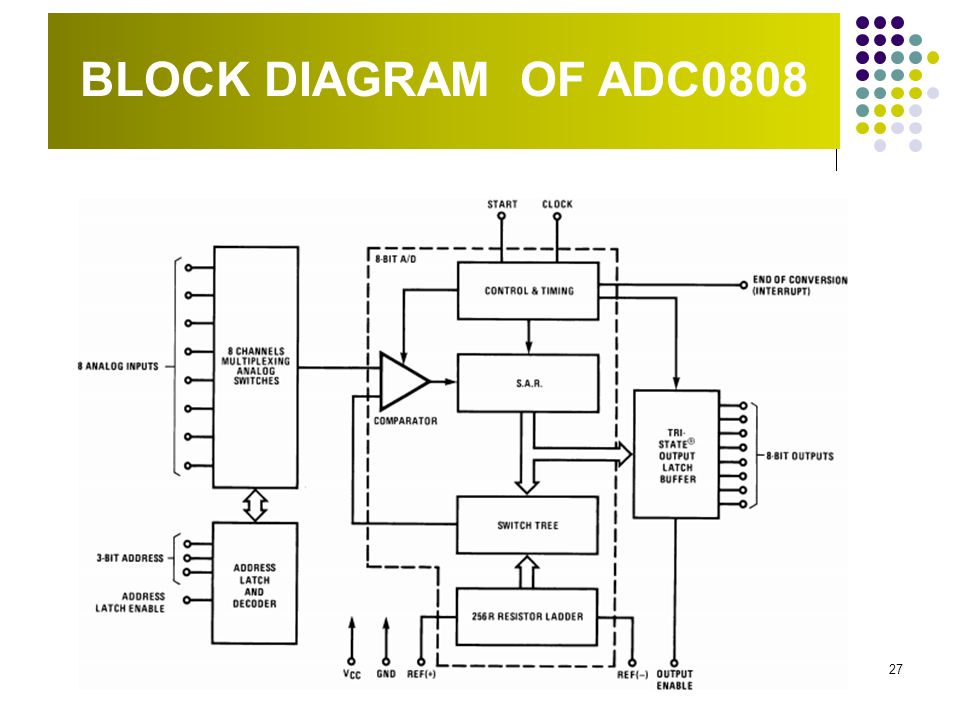 27 block diagram of adc0808