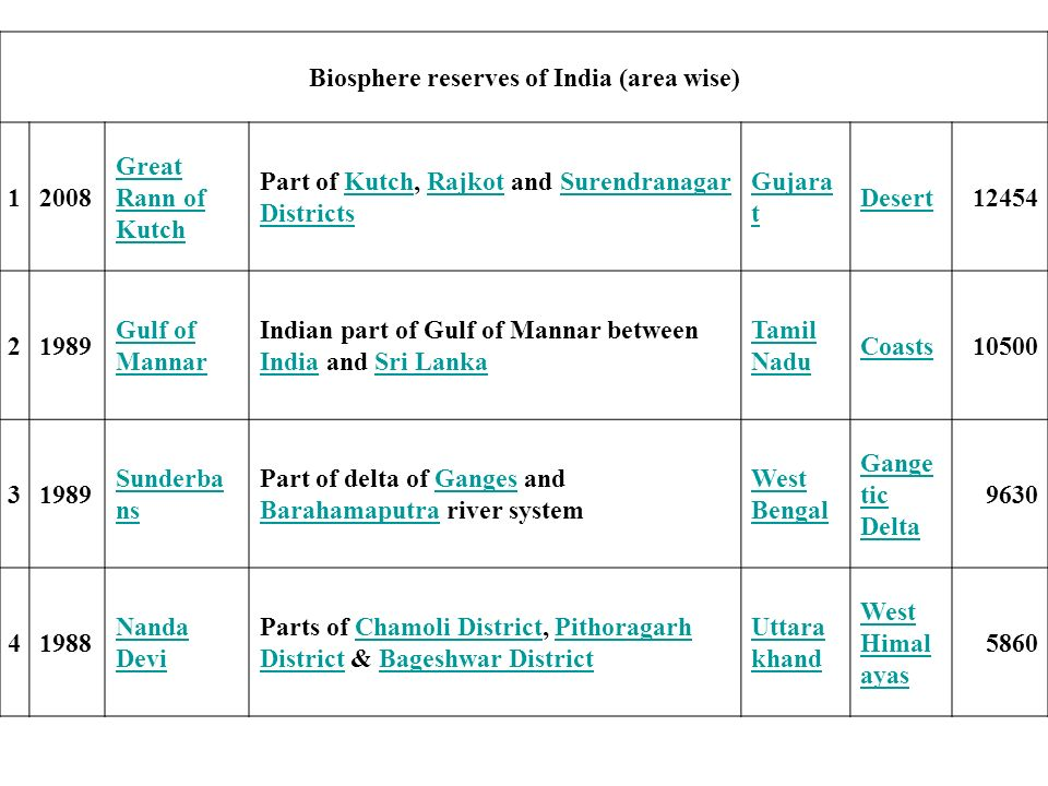 Biosphere reserves of India (area wise)