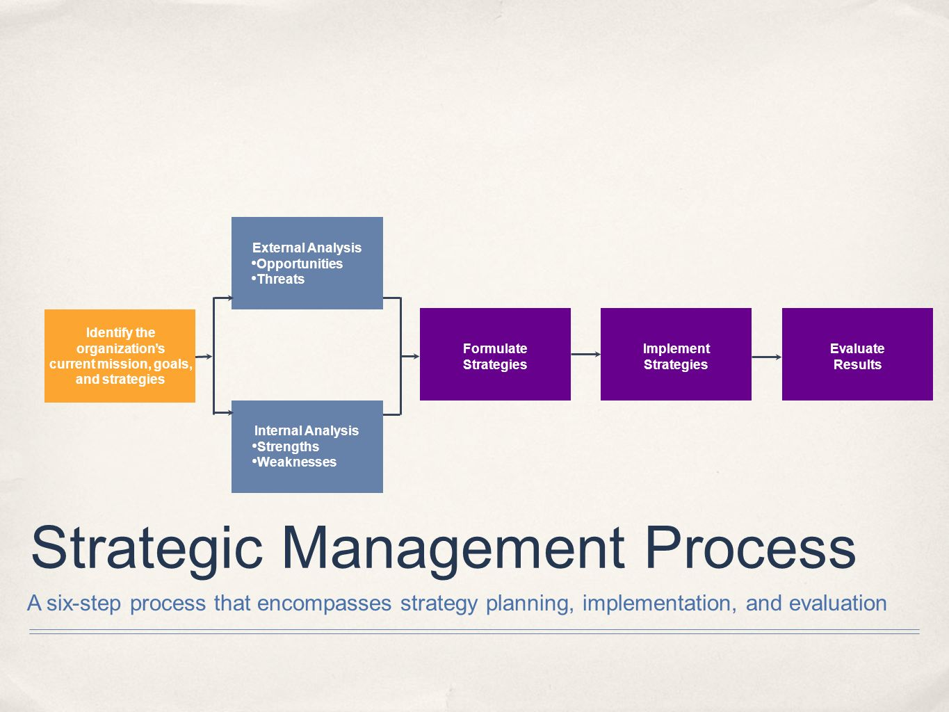 Introduction To Strategic Management Ppt Video Online