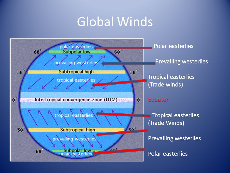 Global Wind Belts The Jet Stream Ppt Video Online Download