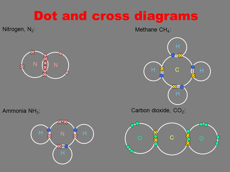 how to draw bohr diagrams of ammonia and methane