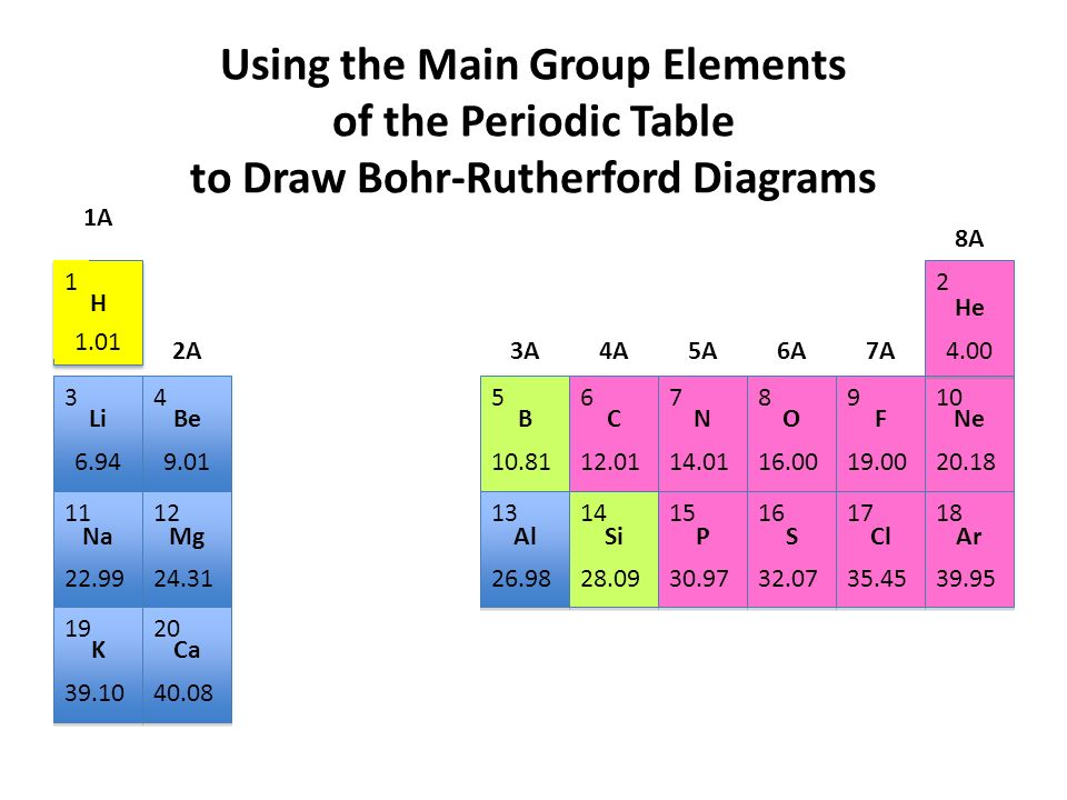 Using the main group elements of the periodic table to draw bohr using the main group elements of the periodic table to draw bohr rutherford diagrams urtaz Image collections