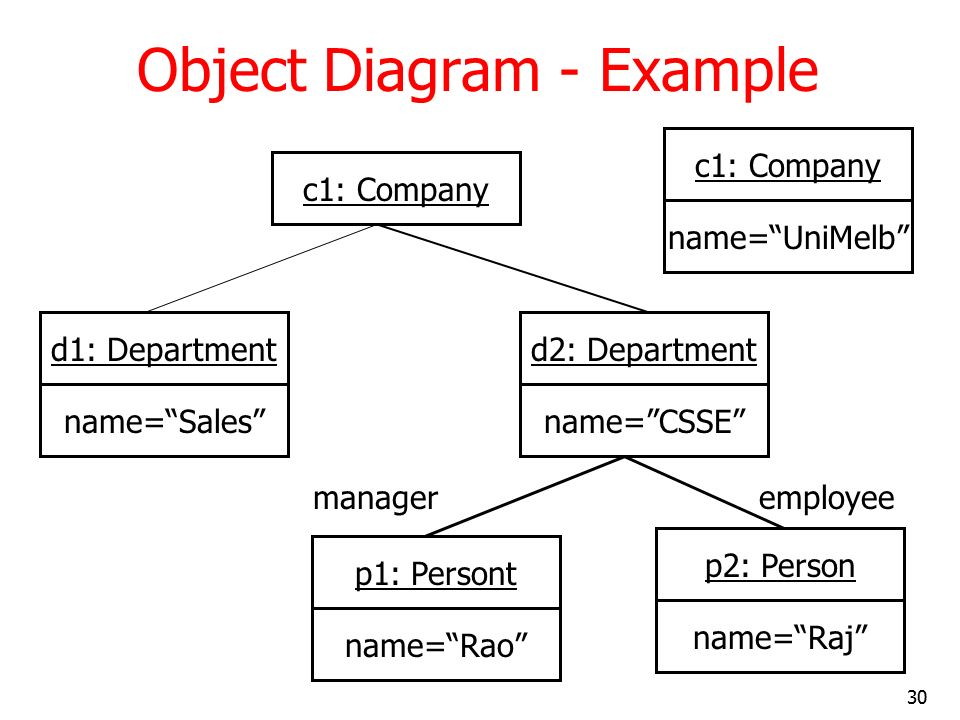 Uml and classes objects and relationships 2 ppt video online object diagram example ccuart Image collections