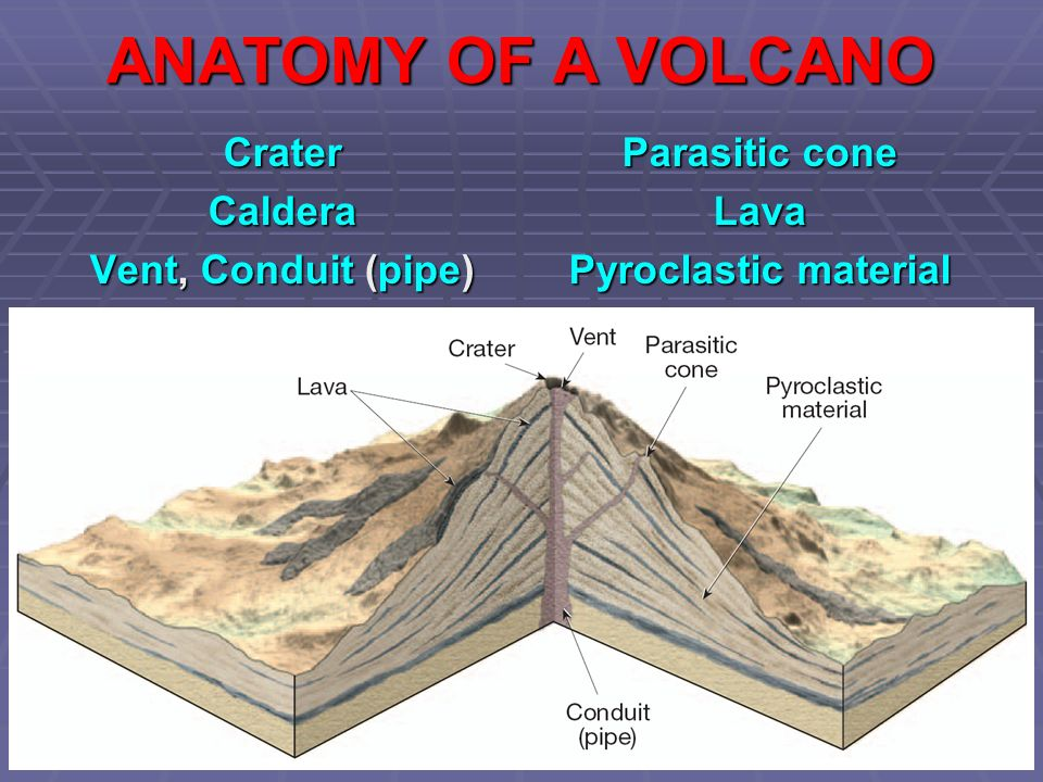 Images of a volcano vent crater caldera diagram search for wiring nature of volcanic eruptions ppt video online download rh slideplayer com diagram of a mafic volcano diagram of a lava dome volcano ccuart Images