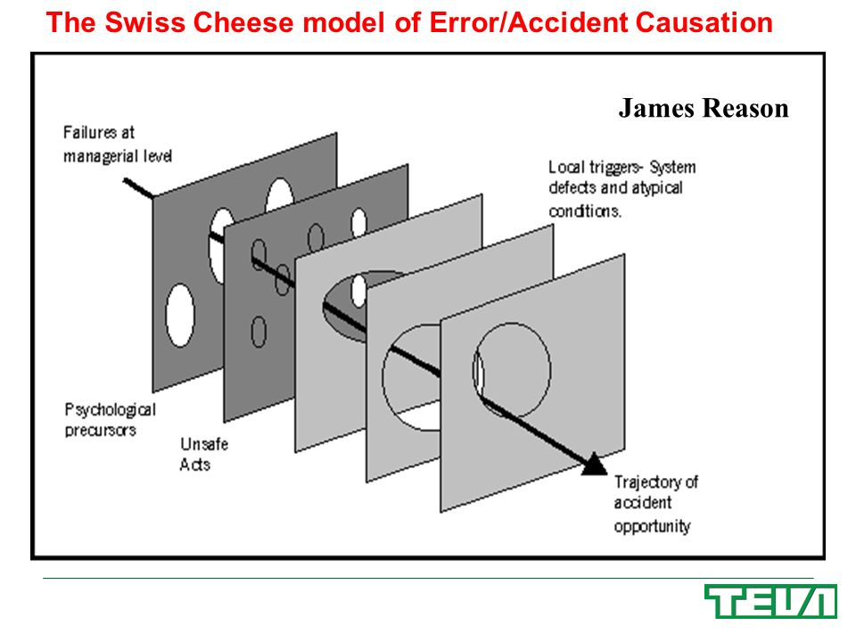 The Swiss Cheese model of Error/Accident Causation
