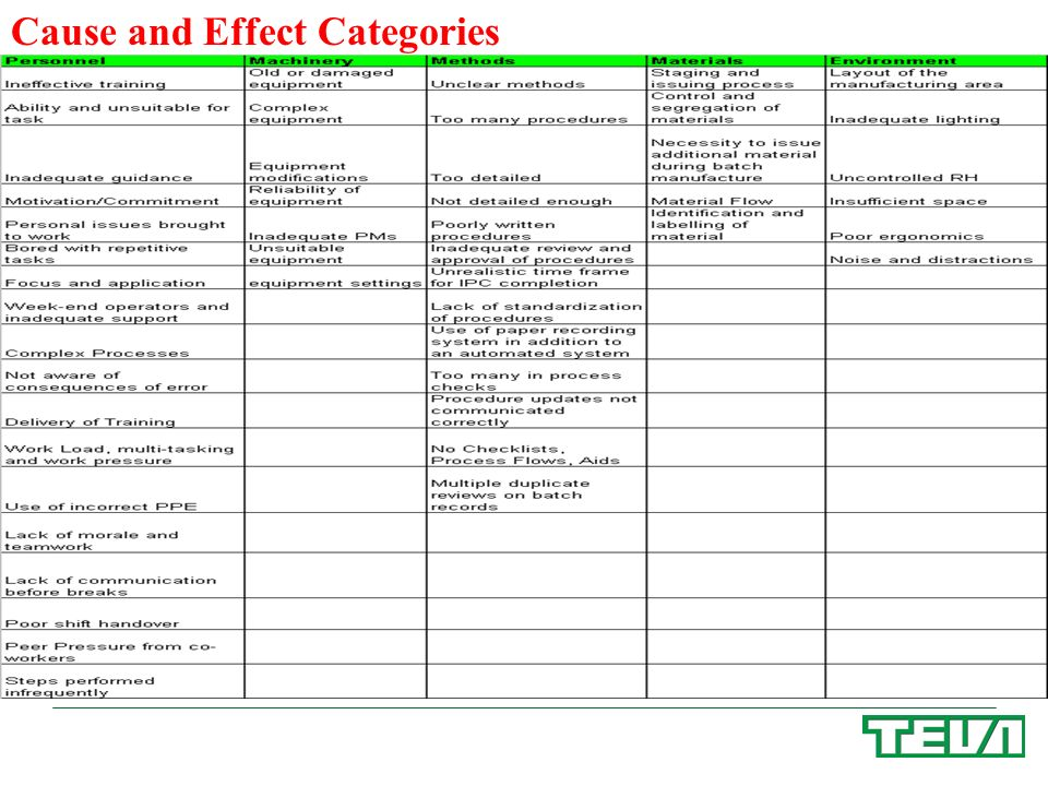 Cause and Effect Categories