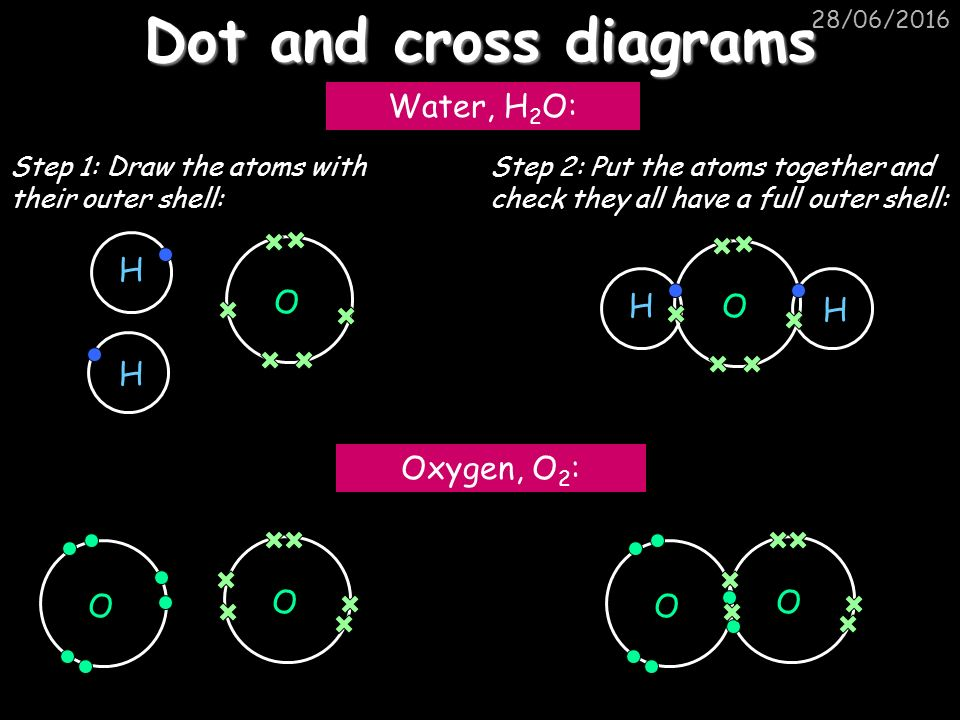 Dot And Cross Diagram For Silicon Chloride Simple Electronic