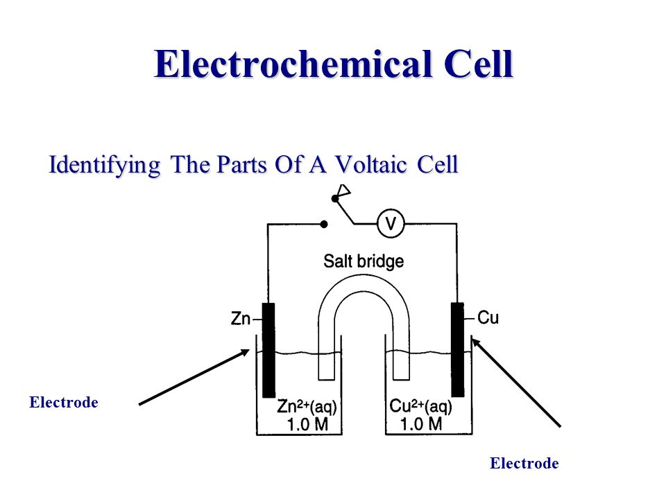 Electrochemistry f ppt download 5 electrochemical cell identifying the parts of a voltaic cell electrode ccuart Gallery