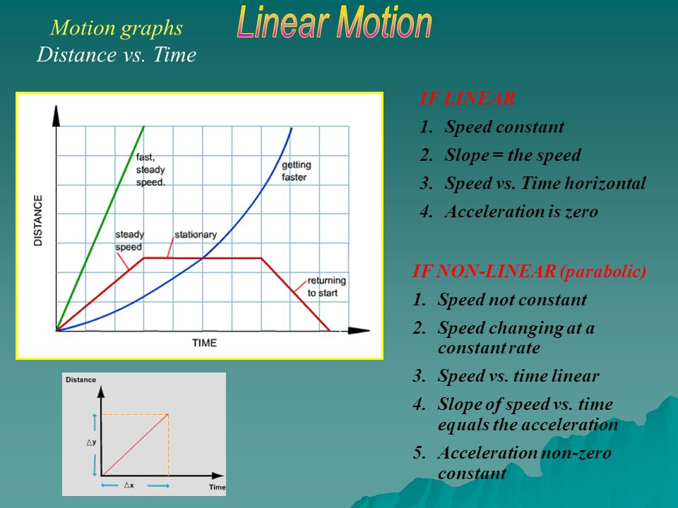 Velocity Vs Time Graph Motion graphs Position...