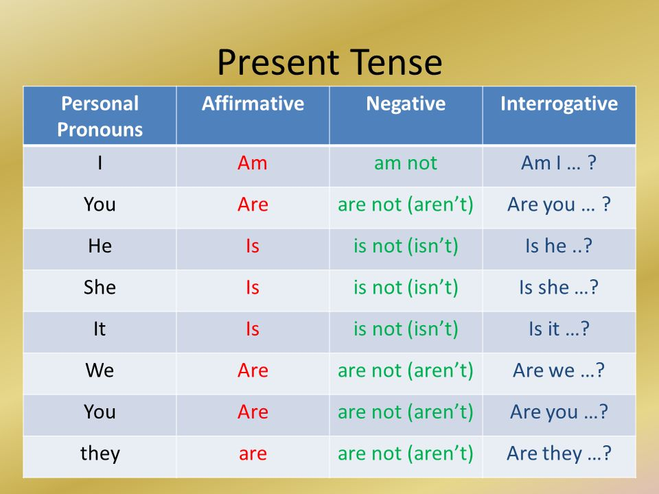 Present Tense Personal Pronouns Affirmative Negative Interrogative I: Verb To Be Affirmative Negative And Interrogative Worksheet At Alzheimers-prions.com