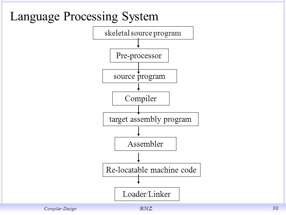 Compilers Design Chapter1 Introduction Structure Of A Compiler Ppt Video Online Download