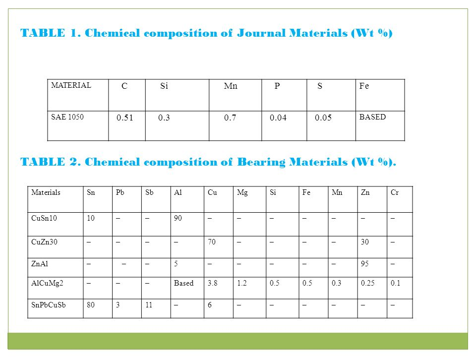 Introduction Copper Aluminium And Lead Common Journal Bearing
