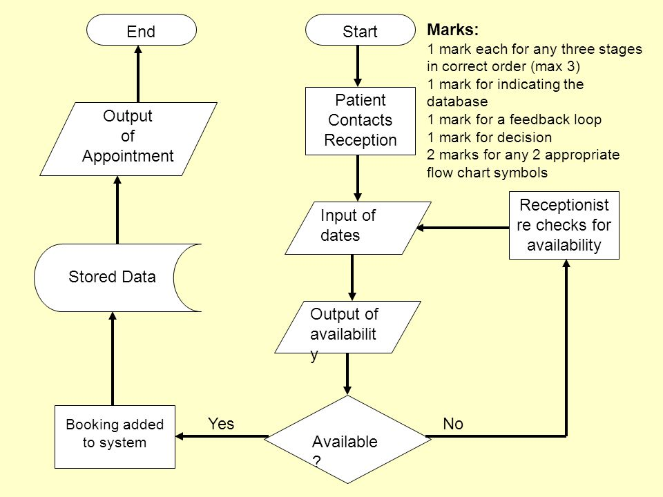 Data Flow Diagrams Start Do You Want To Continue Yes End No Test On