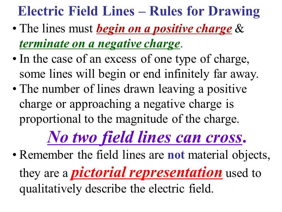 Electric Field Lines – Rules for Drawing No two field lines can cross.