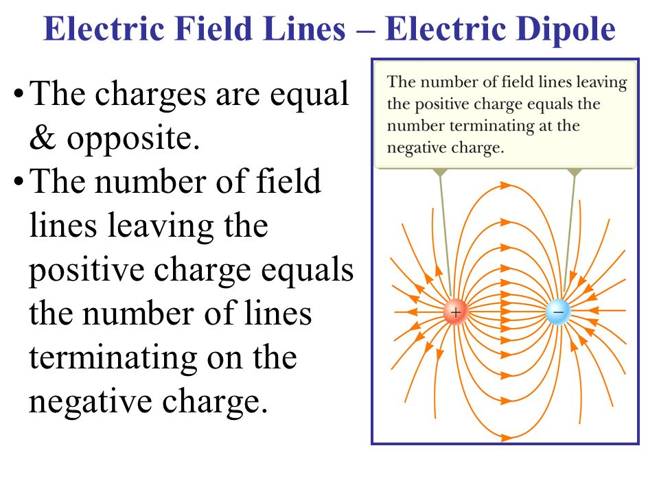 Electric Field Lines – Electric Dipole